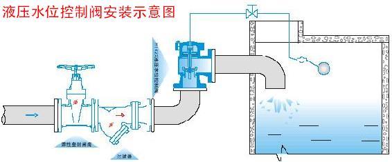 浮球阀水箱水塔水池浮球开关进水阀太阳能全自动水位控制阀控制器 6图片